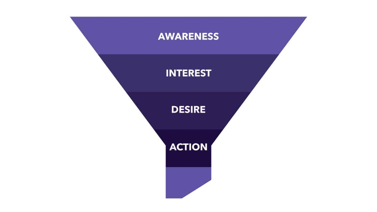 AIDA model Instagram Sales Funnel